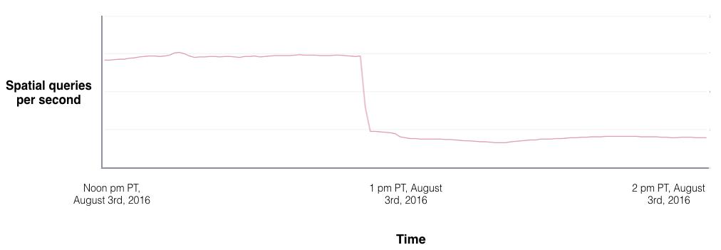 Graph of Pokémon GO Server Resource Usage